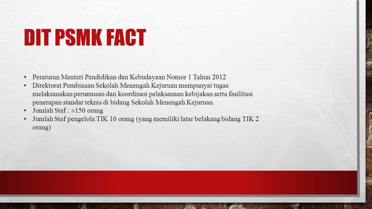 DIT PSMK FACT Peraturan Menteri Pendidikan dan Kebudayaan Nomor 1 Tahun 2012 Direktorat Pembinaan Sekolah Menengah Kejuruan mempunyai tugas melaksanak