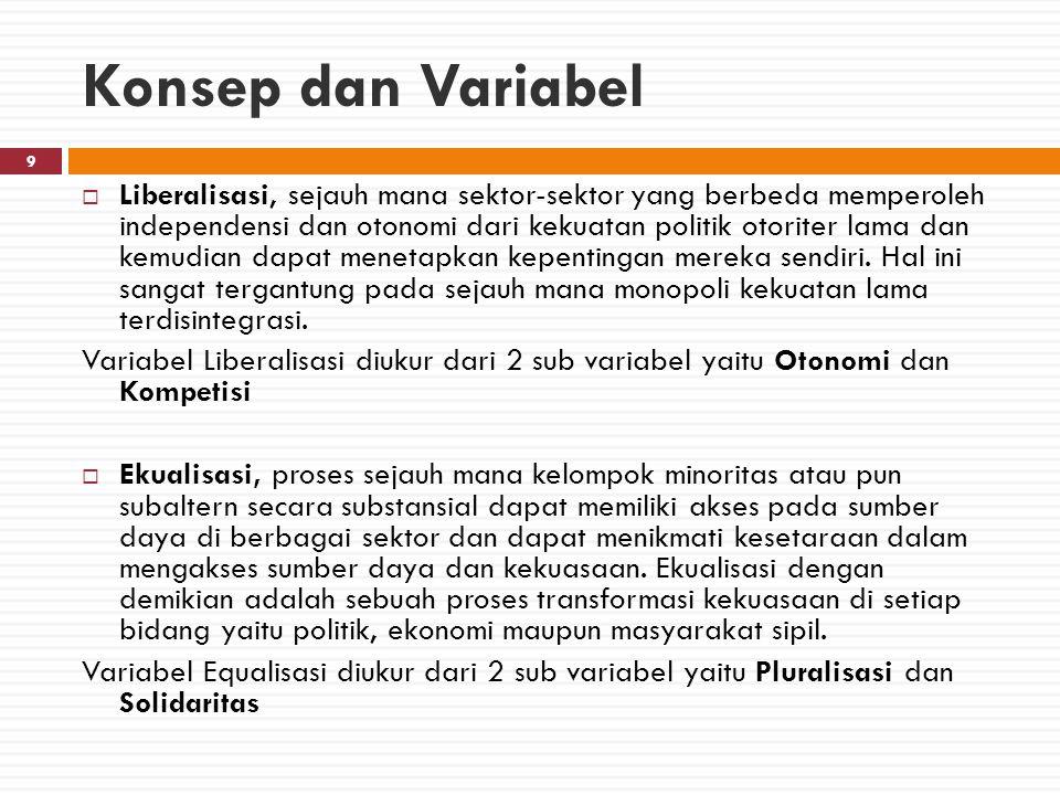Operasionalisasi Konsep Indikator Sub - Variabel Prinsip (variabel) Ranah (Dimensi) Konsep Demokrasi (demonopolisasi) PolitikLiberalisasiEqualisasiEkonomiLiberalisasiEqualisasi Masyarakat Sipil LiberalisasiEqualisasi Liberalisasi -Otonomi -Kompetisi Equalisasi -Pluralisasi -Solidaritas 57 Indikator 10