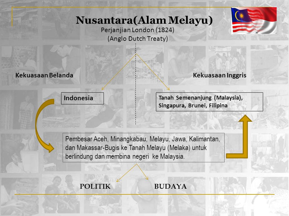 Nusantara(Alam Melayu) Indonesia Tanah Semenanjung (Malaysia), Singapura, Brunei, Filipina Perjanjian London (1824) (Anglo Dutch Treaty) Pembesar Aceh