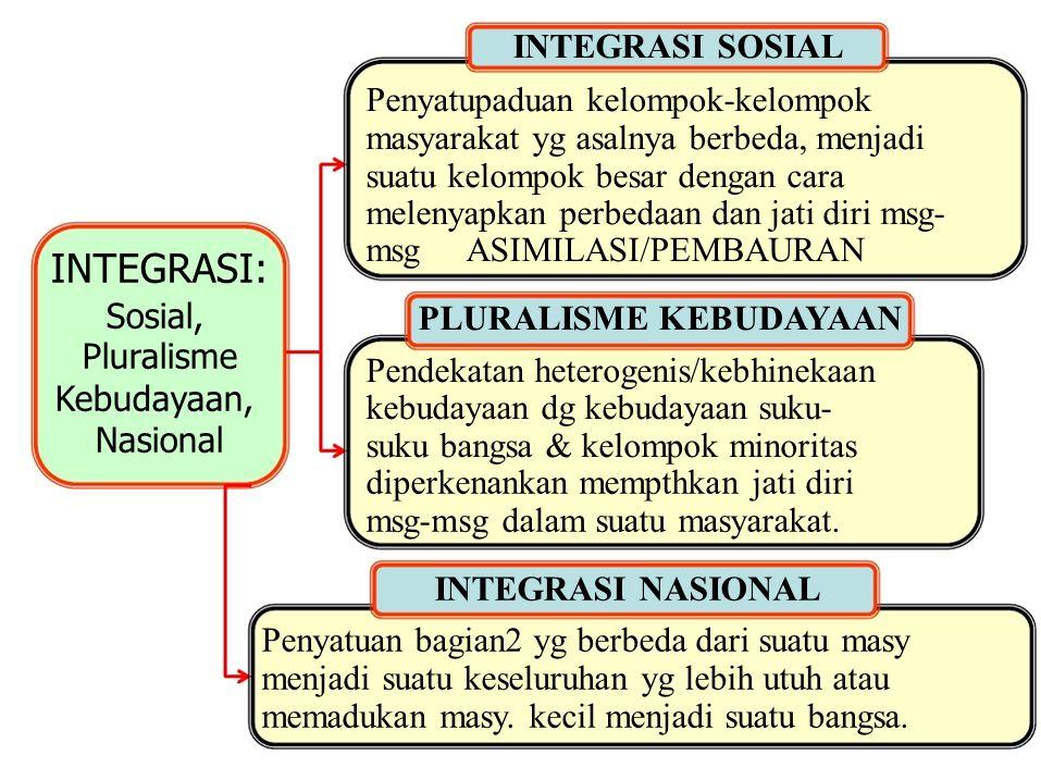 INTEGRASI: Sosial, Pluralisme Kebudayaan, Nasional INTEGRASI SOSIAL Penyatupaduan kelompok-kelompok masyarakat yg asalnya berbeda, menjadi suatu kelom