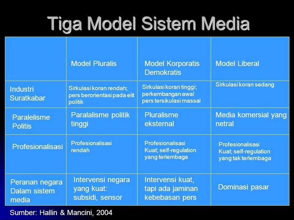 Tiga Model Sistem Media Model PluralisModel Korporatis Demokratis Model Liberal Industri Suratkabar Paralelisme Politis Profesionalisasi Peranan negar
