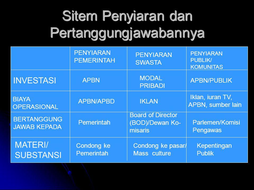 Sistem Penyiaran di Indonesia UU No 32/2002 Penyiaran Publik Penyiaran Publik Penyiaran Swasta Penyiaran Swasta Penyiaran Komunitas Penyiaran Komunitas Penyiaran Berlangganan Penyiaran Berlangganan