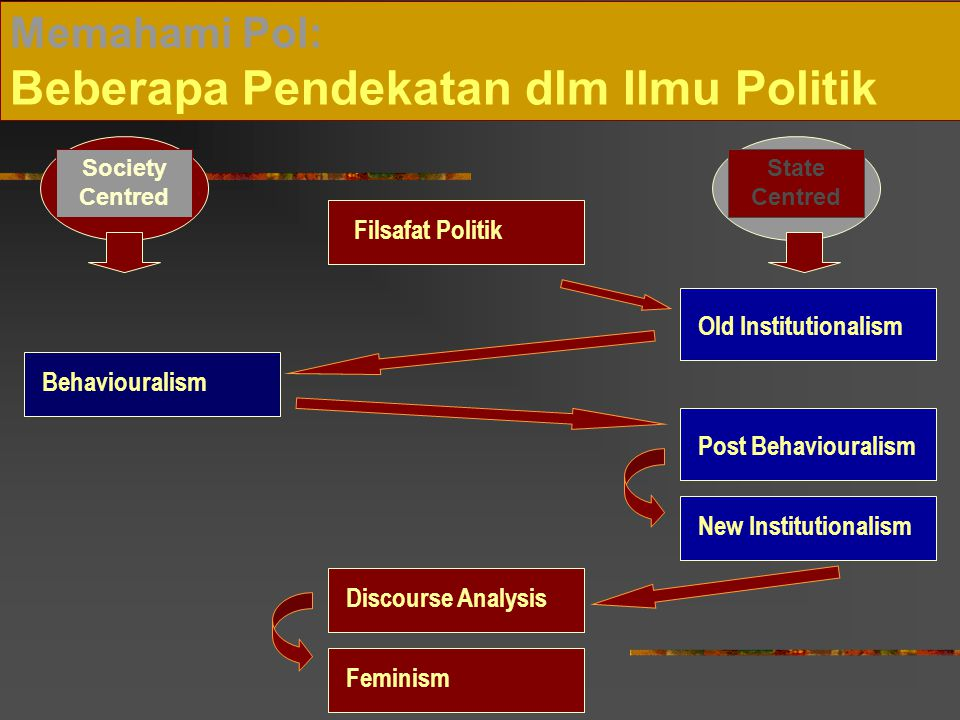 Memahami Pol: Beberapa Pendekatan dlm Ilmu Politik Filsafat Politik Old Institutionalism Behaviouralism Post Behaviouralism New Institutionalism Discourse Analysis Feminism Society Centred State Centred