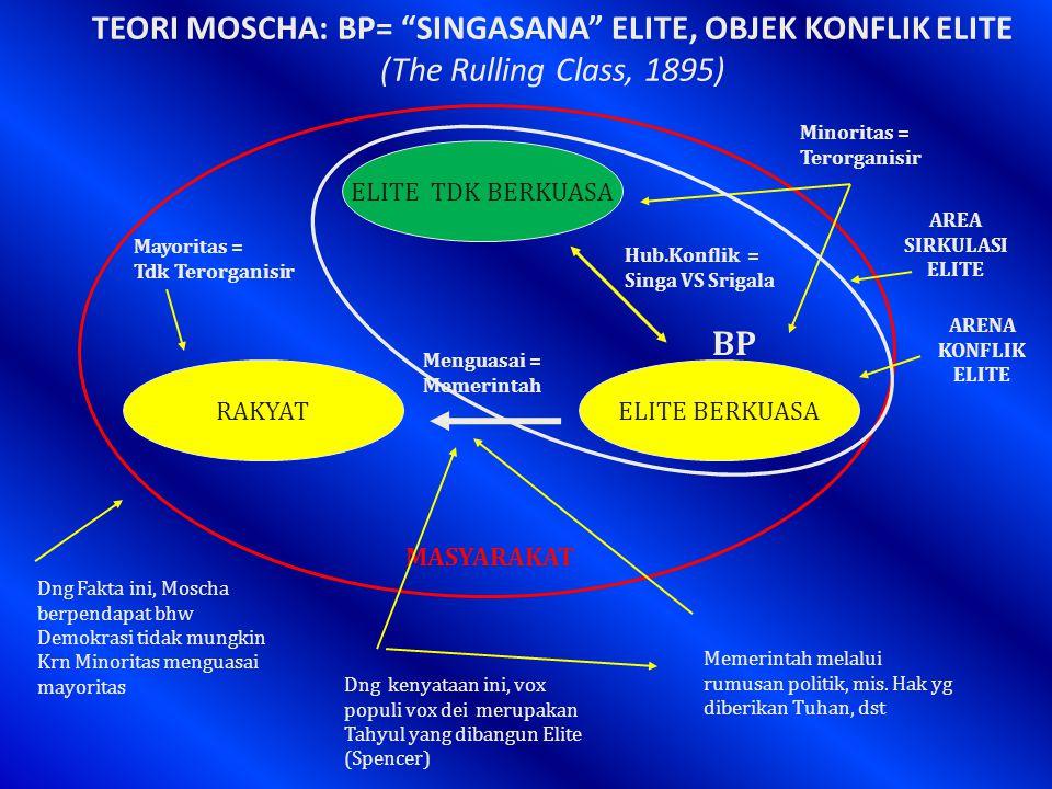 TEORI MOSCHA: BP= SINGASANA ELITE, OBJEK KONFLIK ELITE (The Rulling Class, 1895) ELITE BERKUASA ELITE TDK BERKUASA RAKYAT Hub.Konflik = Singa VS Srigala BP Menguasai = Memerintah MASYARAKAT Minoritas = Terorganisir Mayoritas = Tdk Terorganisir AREA SIRKULASI ELITE ARENA KONFLIK ELITE Dng kenyataan ini, vox populi vox dei merupakan Tahyul yang dibangun Elite (Spencer) Dng Fakta ini, Moscha berpendapat bhw Demokrasi tidak mungkin Krn Minoritas menguasai mayoritas Memerintah melalui rumusan politik, mis.