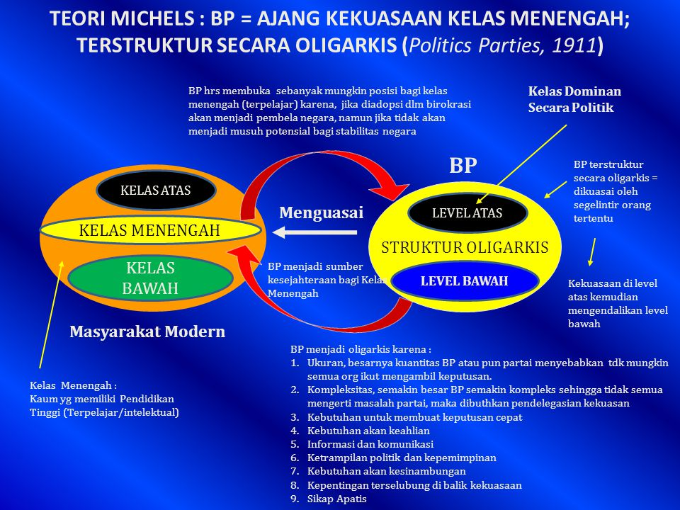 TEORI PLURALISME : BP = DISJOINTED STRUCTURE + KINERJA RENDAH (Key Concept Modern = Governmental Overload + Ungovernability ) disjointed structure Kinerja rendah BP Disjointed structure + kinerja renda (klasik); Governmental overload + ungovernability (modern) Terjadi karena modernisasi menyebabkan kekuasaan absolutisme negara menjadi terdesentralisasi.