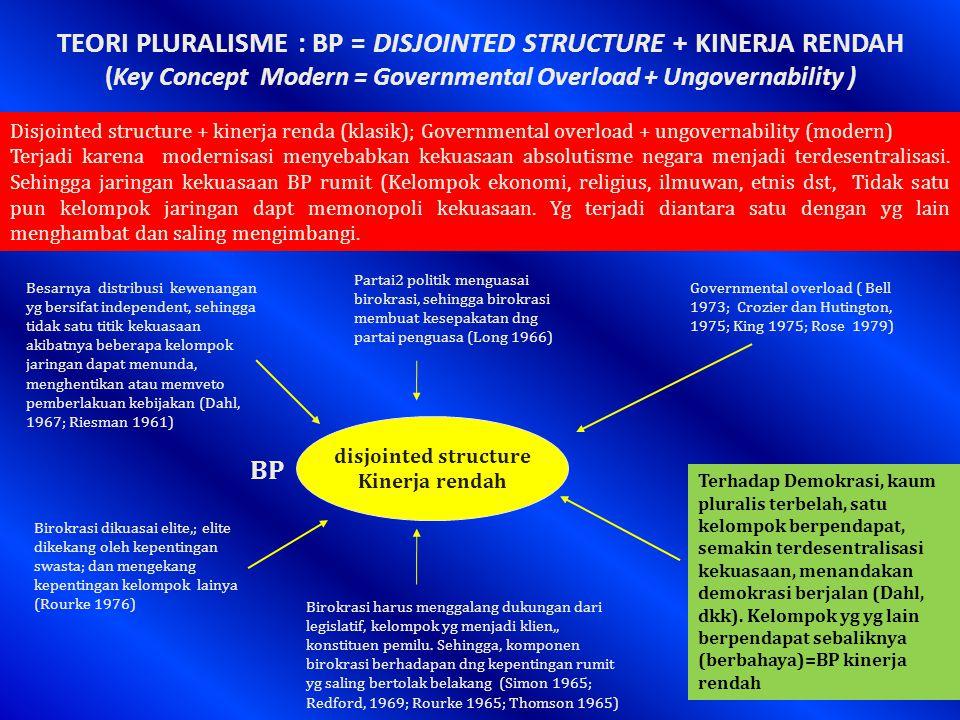 TEORI PLURALISME : BP = DISJOINTED STRUCTURE + KINERJA RENDAH (Key Concept Modern = Governmental Overload + Ungovernability ) disjointed structure Kinerja rendah BP Disjointed structure + kinerja renda (klasik); Governmental overload + ungovernability (modern) Terjadi karena modernisasi menyebabkan kekuasaan absolutisme negara menjadi terdesentralisasi.