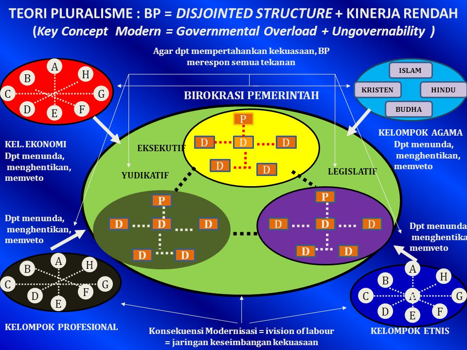 TEORI PLURALISME : BP = DISJOINTED STRUCTURE + KINERJA RENDAH (Key Concept Modern = Governmental Overload + Ungovernability ) P DDD D D P DDD DD P DDD