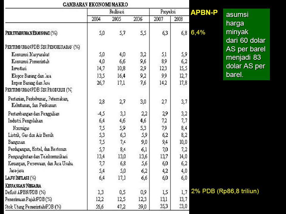 APBN-P 2% PDB (Rp86,8 triliun) 6,4% asumsi harga minyak dari 60 dolar AS per barel menjadi 83 dolar AS per barel.