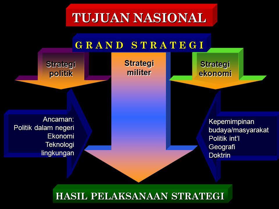 StrategipolitikStrategiekonomi Ancaman: Politik dalam negeri EkonomiTeknologilingkungan Kepemimpinanbudaya/masyarakat Politik int'l GeografiDoktrin St