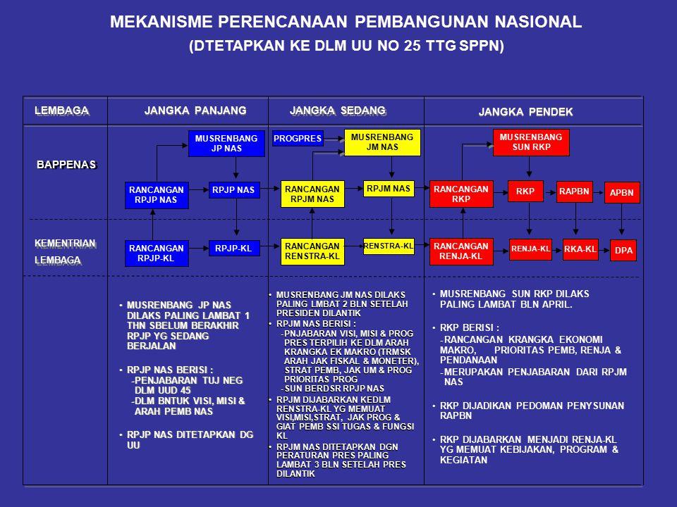 Eksekutif (Presiden) RENCANA PEMBANGUNAN JANGKA MENENGAH NASIONAL (RPJMN) 2004 – 2009 I.