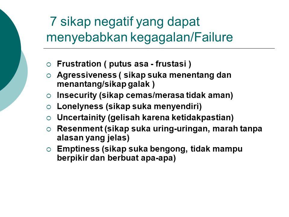 7 sikap negatif yang dapat menyebabkan kegagalan/Failure  Frustration ( putus asa - frustasi )  Agressiveness ( sikap suka menentang dan menantang/s