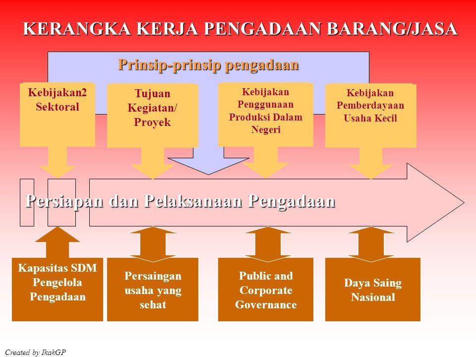 Prinsip-prinsip pengadaan Persiapan dan Pelaksanaan Pengadaan Kebijakan Penggunaan Produksi Dalam Negeri Kebijakan Pemberdayaan Usaha Kecil Kebijakan2