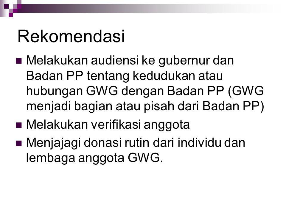 Rekomendasi Melakukan audiensi ke gubernur dan Badan PP tentang kedudukan atau hubungan GWG dengan Badan PP (GWG menjadi bagian atau pisah dari Badan PP) Melakukan verifikasi anggota Menjajagi donasi rutin dari individu dan lembaga anggota GWG.