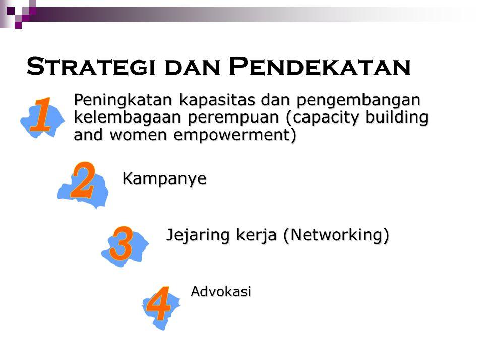 Strategi dan Pendekatan Peningkatan kapasitas dan pengembangan kelembagaan perempuan (capacity building and women empowerment) Kampanye Jejaring kerja (Networking) Advokasi