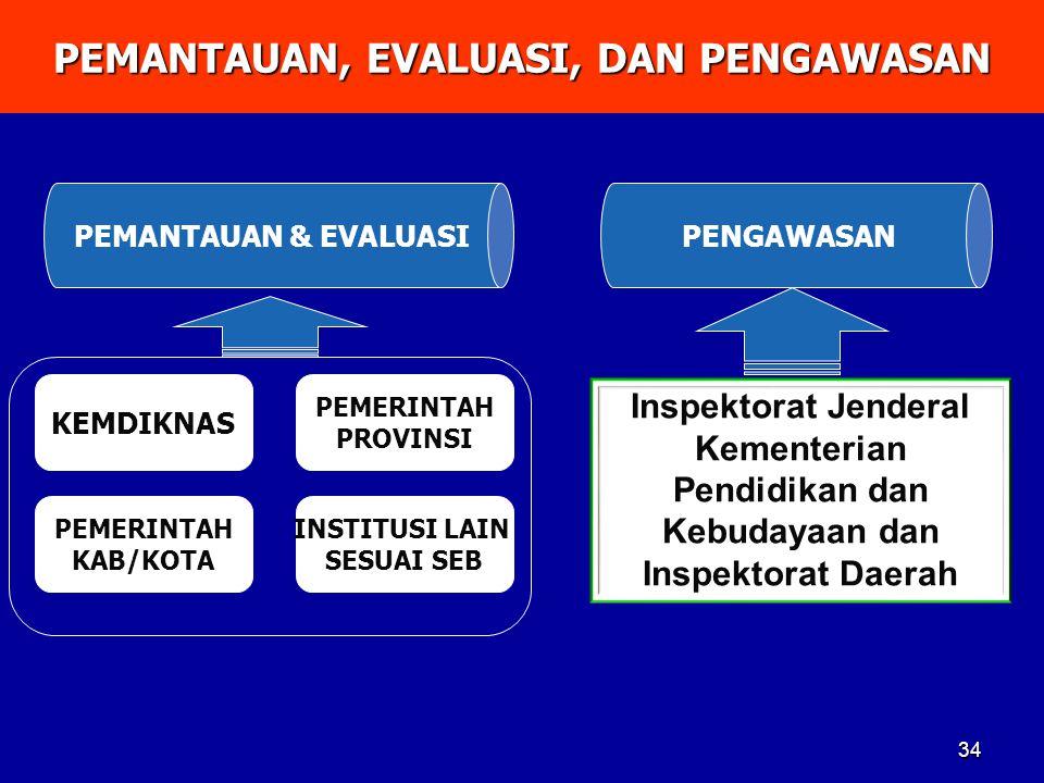 PEMANTAUAN, EVALUASI, DAN PENGAWASAN 34 KEMDIKNAS PEMERINTAH PROVINSI PEMERINTAH KAB/KOTA PEMANTAUAN & EVALUASI INSTITUSI LAIN SESUAI SEB PENGAWASAN I