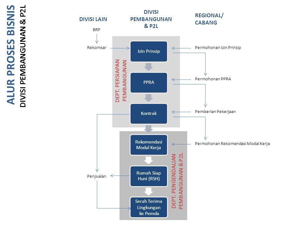 Izin PrinsipPPRAKontrak Rekomendasi Modal Kerja Rumah Siap Huni (RSH) Serah Terima Lingkungan ke Pemda Permohonan Izin Prinsip Permohonan PPRA Pemberi