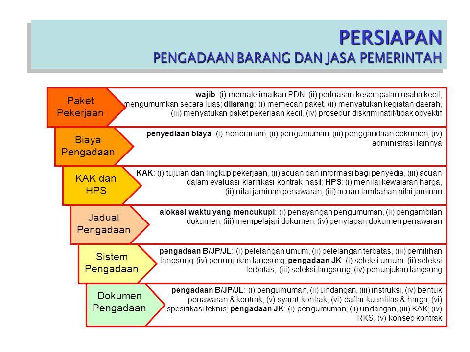 PERSIAPAN PENGADAAN BARANG DAN JASA PEMERINTAH PERSIAPAN PENGADAAN BARANG DAN JASA PEMERINTAH penyediaan biaya: (i) honorarium, (ii) pengumuman, (iii) penggandaan dokumen, (iv) administrasi lainnya KAK: (i) tujuan dan lingkup pekerjaan, (ii) acuan dan informasi bagi penyedia, (iii) acuan dalam evaluasi-klarifikasi-kontrak-hasil; HPS: (i) menilai kewajaran harga, (ii) nilai jaminan penawaran, (iii) acuan tambahan nilai jaminan alokasi waktu yang mencukupi: (i) penayangan pengumuman, (ii) pengambilan dokumen, (iii) mempelajari dokumen, (iv) penyiapan dokumen penawaran pengadaan B/JP/JL: (i) pelelangan umum, (ii) pelelangan terbatas, (iii) pemilihan langsung, (iv) penunjukan langsung; pengadaan JK: (i) seleksi umum, (ii) seleksi terbatas, (iii) seleksi langsung; (iv) penunjukan langsung pengadaan B/JP/JL: (i) pengumuman, (ii) undangan, (iii) instruksi, (iv) bentuk penawaran & kontrak, (v) syarat kontrak, (vi) daftar kuantitas & harga, (vi) spesifikasi teknis; pengadaan JK: (i) pengumuman, (ii) undangan, (iii) KAK; (iv) RKS, (v) konsep kontrak wajib: (i) memaksimalkan PDN, (ii) perluasan kesempatan usaha kecil, (iii) mengumumkan secara luas; dilarang: (i) memecah paket, (ii) menyatukan kegiatan daerah, (iii) menyatukan paket pekerjaan kecil, (iv) prosedur diskriminatif/tidak obyektif Paket Pekerjaan Biaya Pengadaan KAK dan HPS Jadual Pengadaan Sistem Pengadaan Dokumen Pengadaan
