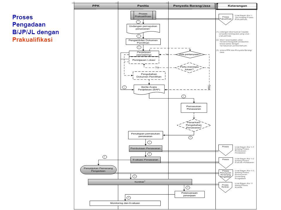 Proses Pengadaan B/JP/JL dengan Prakualifikasi