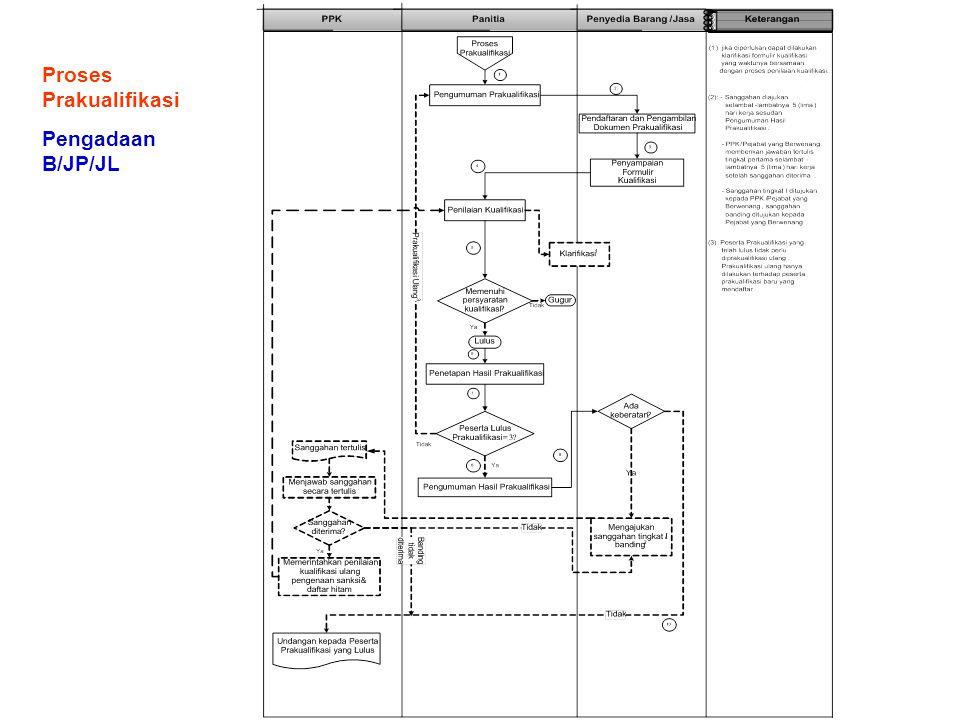 Proses Prakualifikasi Pengadaan B/JP/JL