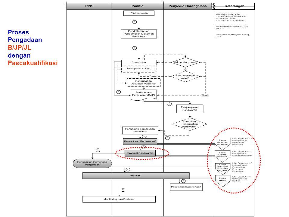 Proses Pengadaan B/JP/JL dengan Pascakualifikasi
