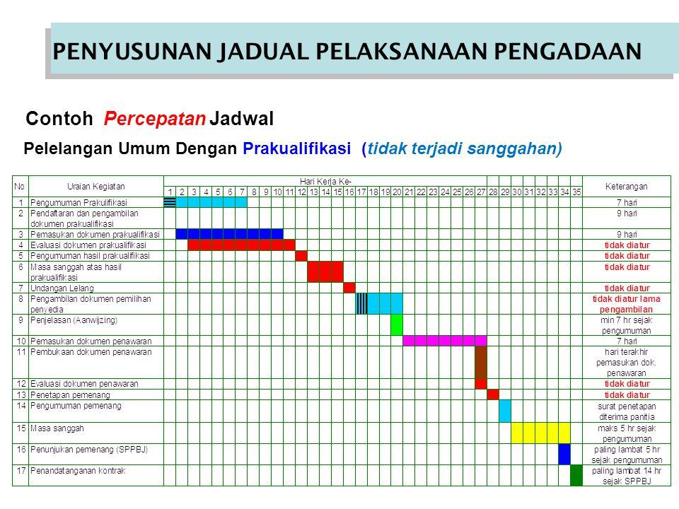 Contoh Percepatan Jadwal Pelelangan Umum Dengan Prakualifikasi (tidak terjadi sanggahan) PENYUSUNAN JADUAL PELAKSANAAN PENGADAAN