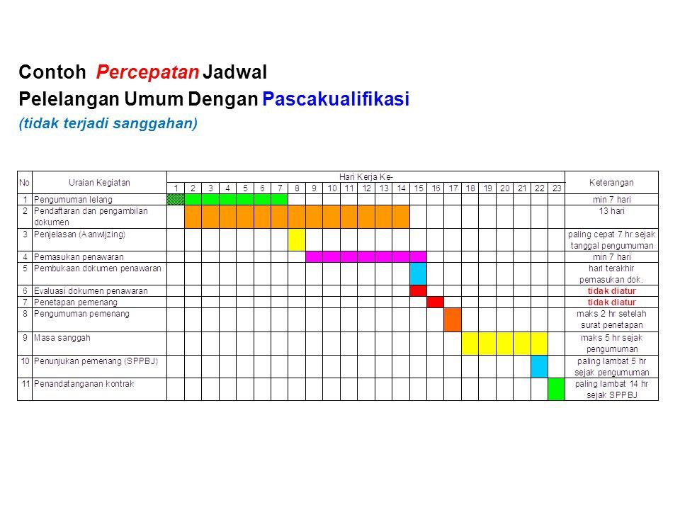 Contoh Percepatan Jadwal Pelelangan Umum Dengan Pascakualifikasi (tidak terjadi sanggahan)