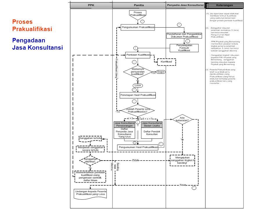 Proses Prakualifikasi Pengadaan Jasa Konsultansi