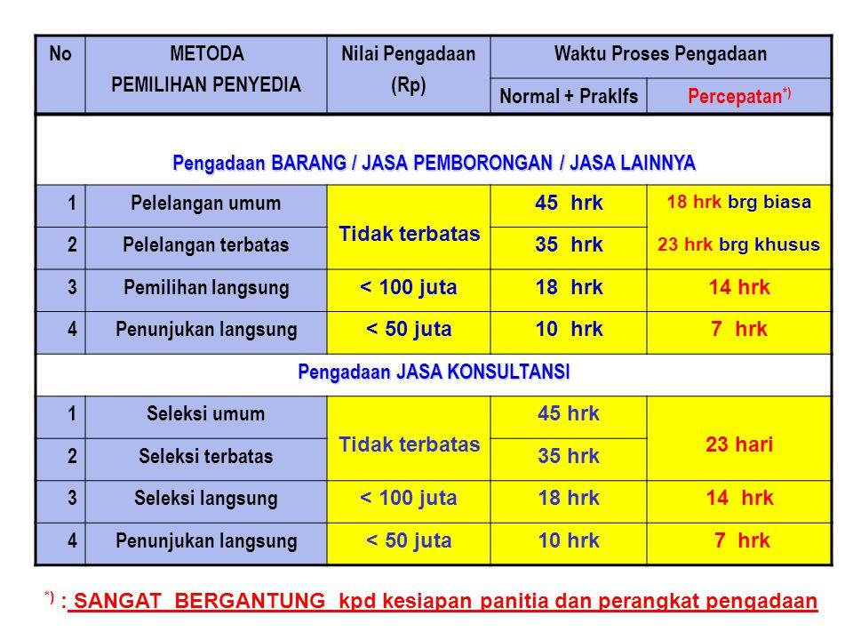 NoMETODA PEMILIHAN PENYEDIA Nilai Pengadaan (Rp) Waktu Proses Pengadaan Normal + PraklfsPercepatan *) Pengadaan BARANG / JASA PEMBORONGAN / JASA LAINN