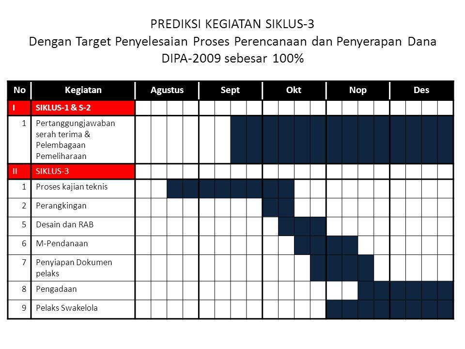 PREDIKSI KEGIATAN SIKLUS-3 Dengan Target Penyelesaian Proses Perencanaan dan Penyerapan Dana DIPA-2009 sebesar 100% NoKegiatanAgustusSeptOktNopDes ISIKLUS-1 & S-2 1Pertanggungjawaban serah terima & Pelembagaan Pemeliharaan IISIKLUS-3 1Proses kajian teknis 2Perangkingan 5Desain dan RAB 6M-Pendanaan 7Penyiapan Dokumen pelaks 8Pengadaan 9Pelaks Swakelola