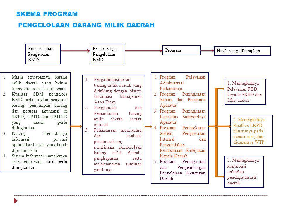 PP 6 Th. 2006 a. Perencanaan Kebutuhan dan Penganggaran; b. Pengadaan; c. Penggunaan; d. Pemanfaatan; e. Pengamanan dan Pemeliharaan; f. Penilaian; g.