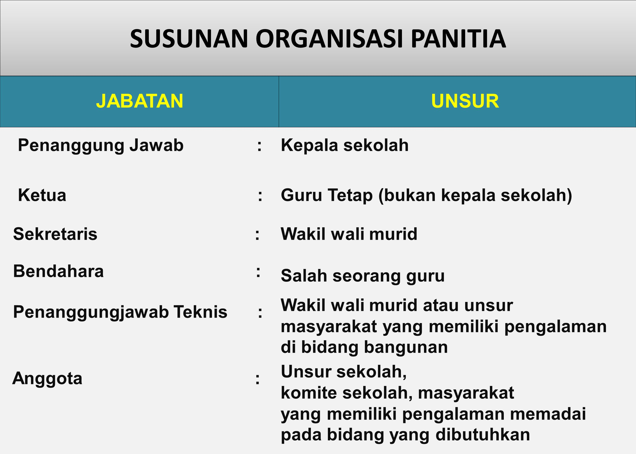 Laporan Pertanggungjawaban Informasi volume, satuan dan bobot pekerjaan; Prestasi pekerjaan mingguan; Jumlah dana yang digunakan.