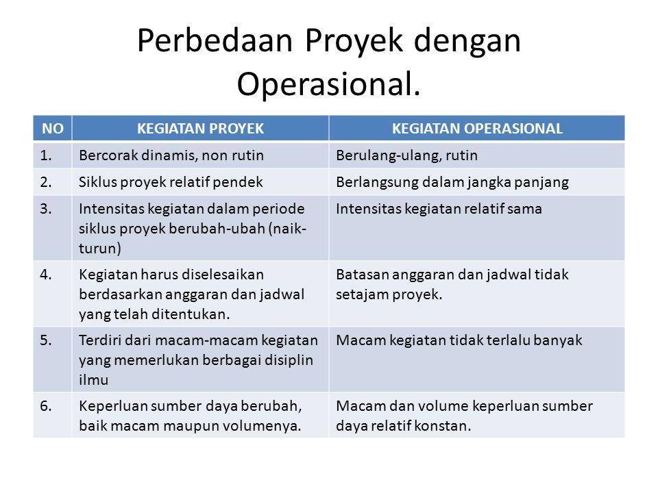 Perbedaan Proyek dengan Operasional. NOKEGIATAN PROYEKKEGIATAN OPERASIONAL 1.Bercorak dinamis, non rutinBerulang-ulang, rutin 2.Siklus proyek relatif