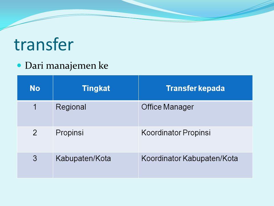 transfer Dari manajemen ke NoTingkatTransfer kepada 1RegionalOffice Manager 2PropinsiKoordinator Propinsi 3Kabupaten/KotaKoordinator Kabupaten/Kota