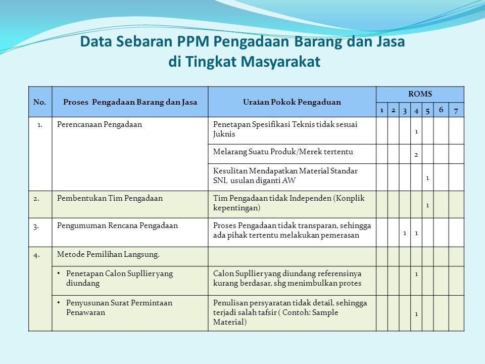 Data Sebaran PPM Pengadaan Barang dan Jasa di Tingkat Masyarakat No.Proses Pengadaan Barang dan JasaUraian Pokok Pengaduan ROMS 1234567 1.Perencanaan
