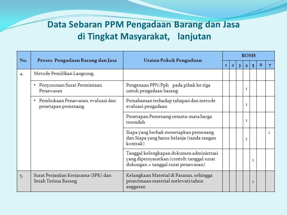 Data Sebaran PPM Pengadaan Barang dan Jasa di Tingkat Masyarakat, lanjutan No.Proses Pengadaan Barang dan JasaUraian Pokok Pengaduan ROMS 1234567 4.Me