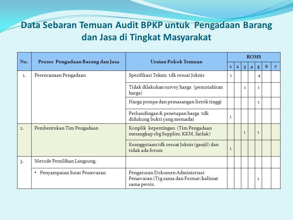 Data Sebaran Temuan Audit BPKP untuk Pengadaan Barang dan Jasa di Tingkat Masyarakat No.Proses Pengadaan Barang dan JasaUraian Pokok Temuan ROMS 12345