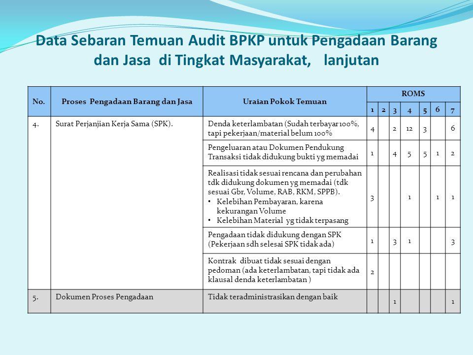 Data Sebaran Temuan Audit BPKP untuk Pengadaan Barang dan Jasa di Tingkat Masyarakat, lanjutan No.Proses Pengadaan Barang dan JasaUraian Pokok Temuan