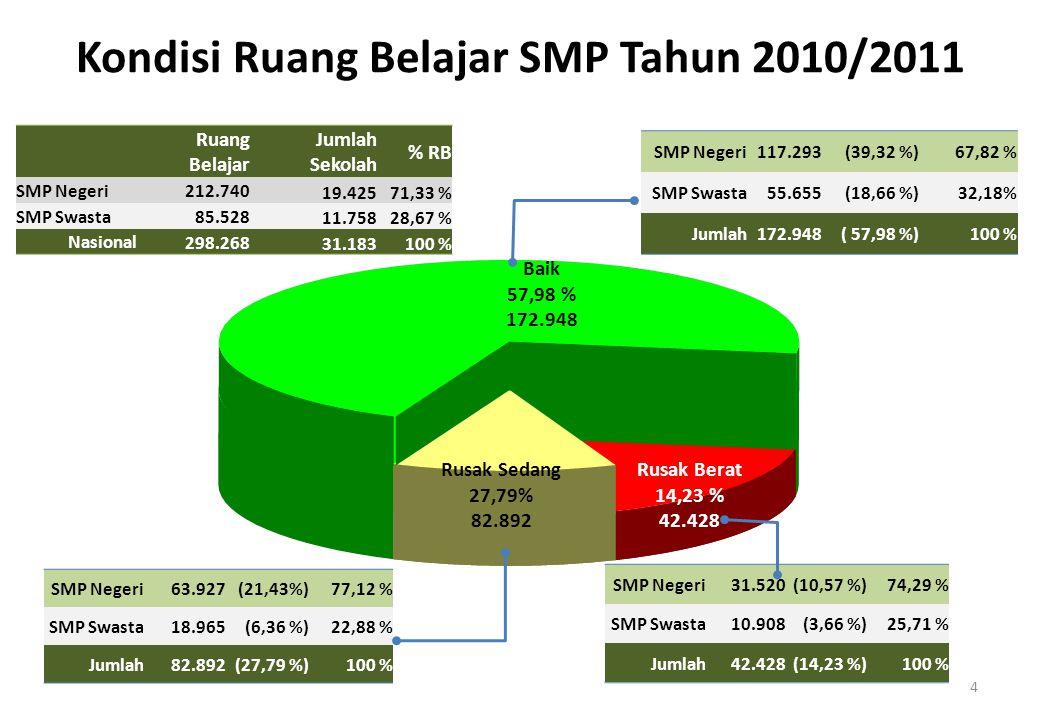 Baik 57,98 % 172.948 Rusak Berat 14,23 % 42.428 Rusak Sedang 27,79% 82.892 SMP Negeri31.520(10,57 %)74,29 % SMP Swasta10.908(3,66 %)25,71 % Jumlah42.428(14,23 %)100 % SMP Negeri63.927(21,43%)77,12 % SMP Swasta18.965(6,36 %)22,88 % Jumlah82.892(27,79 %)100 % Ruang Belajar Jumlah Sekolah % RB SMP Negeri 212.740 19.42571,33 % SMP Swasta 85.528 11.75828,67 % Nasional 298.268 31.183100 % 4 SMP Negeri117.293(39,32 %)67,82 % SMP Swasta55.655(18,66 %)32,18% Jumlah172.948( 57,98 %)100 % Kondisi Ruang Belajar SMP Tahun 2010/2011
