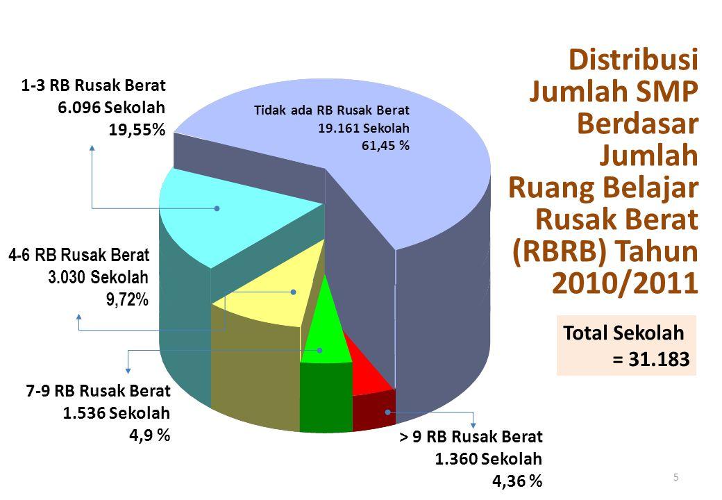 Tidak ada RB Rusak Berat 19.161 Sekolah 61,45 % 1-3 RB Rusak Berat 6.096 Sekolah 19,55% 4-6 RB Rusak Berat 3.030 Sekolah 9,72% 7-9 RB Rusak Berat 1.536 Sekolah 4,9 % > 9 RB Rusak Berat 1.360 Sekolah 4,36 % Distribusi Jumlah SMP Berdasar Jumlah Ruang Belajar Rusak Berat (RBRB) Tahun 2010/2011 5 Total Sekolah = 31.183