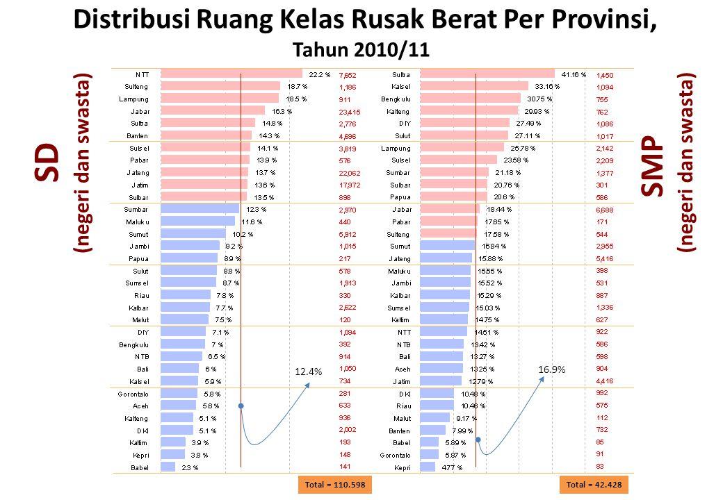 Distribusi Ruang Kelas Rusak Berat Per Provinsi, Tahun 2010/11 Total = 42.428 Total = 110.598 SD (negeri dan swasta) SMP (negeri dan swasta) 16.9% 12.4%