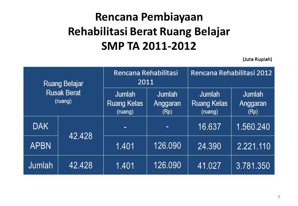 Rencana Pembiayaan Rehabilitasi Berat Ruang Belajar SMP TA 2011-2012 Ruang Belajar Rusak Berat (ruang) Rencana Rehabilitasi 2011 Rencana Rehabilitasi 2012 Jumlah Ruang Kelas (ruang) Jumlah Anggaran (Rp) Jumlah Ruang Kelas (ruang) Jumlah Anggaran (Rp) DAK 42.428 --16.637 1.560.240 APBN 1.401126.09024.390 2.221.110 Jumlah42.428 1.401126.09041.027 3.781.350 (Juta Rupiah) 8