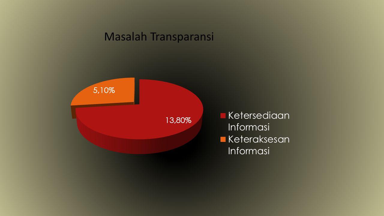 Masalah Transparansi