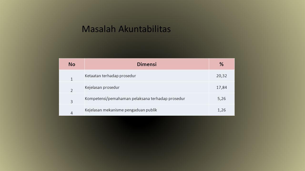 Masalah Akuntabilitas NoDimensi% 1 Ketaatan terhadap prosedur20,32 2 Kejelasan prosedur17,84 3 Kompetensi/pemahaman pelaksana terhadap prosedur5,26 4