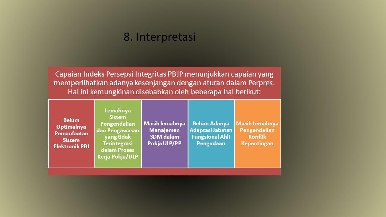 8. Interpretasi Capaian Indeks Persepsi Integritas PBJP menunjukkan capaian yang memperlihatkan adanya kesenjangan dengan aturan dalam Perpres. Hal in