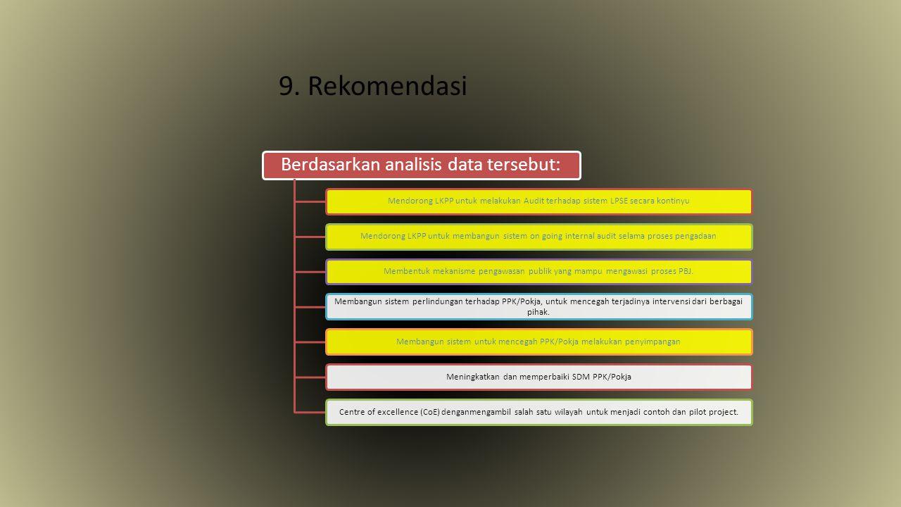 9. Rekomendasi Berdasarkan analisis data tersebut: Mendorong LKPP untuk melakukan Audit terhadap sistem LPSE secara kontinyuMendorong LKPP untuk memba