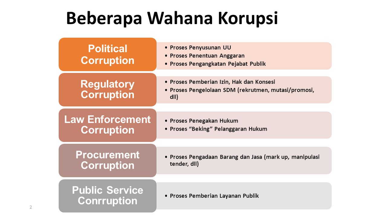 Beberapa Wahana Korupsi 2 Proses Penyusunan UU Proses Penentuan Anggaran Proses Pengangkatan Pejabat Publik Political Corruption Proses Pemberian Izin