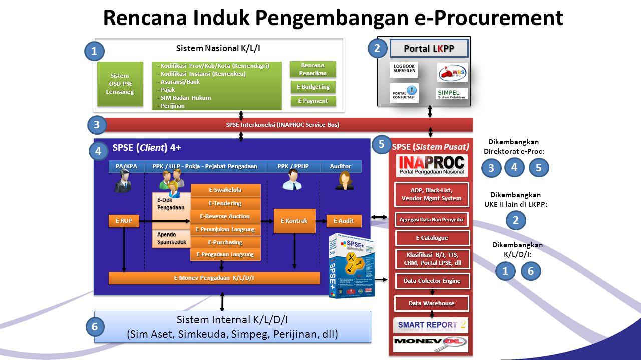 Rencana Induk Pengembangan e-Procurement ApendoSpamkodokApendoSpamkodok E-Dok Pengadaan E-RUPE-RUP E-TenderingE-Tendering E-PurchasingE-Purchasing E-P