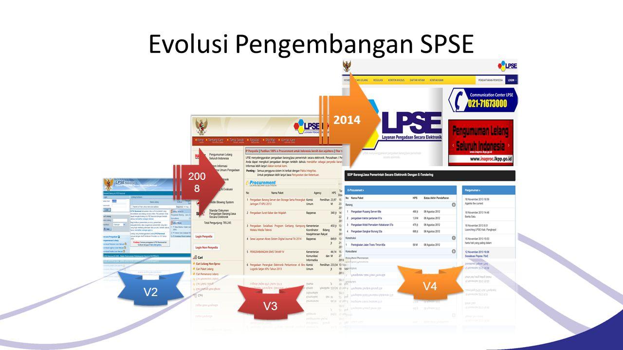Evolusi Pengembangan SPSE 200 8 2014 V2 V3 V4