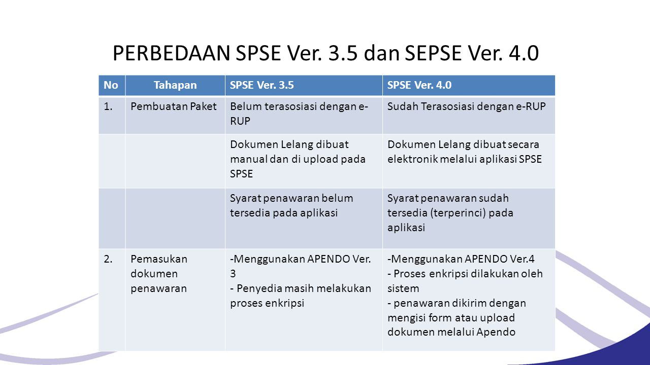 PERBEDAAN SPSE Ver. 3.5 dan SEPSE Ver. 4.0. NoTahapanSPSE Ver. 3.5SPSE Ver. 4.0 1.Pembuatan PaketBelum terasosiasi dengan e- RUP Sudah Terasosiasi den