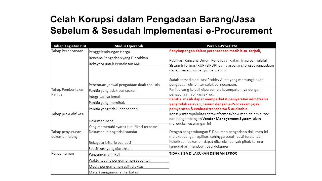 Tahap Kegiatan PBJModus OperandiPeran e-Proc/LPSE Pendaftaran dan Pengambilan Dokumen Lelang Dokumen Lelang yang diserahkan tidak sama TIDAK BISA DILAKUKAN DENGAN E-Proc Lokasi pengambilan dokumen sulit dicari Pendaftaran dipersulit Syarat pengambilan dokumen dipersulit Penjelasan (Aanwijzing) Prebid meeting yang terbatas TIDAK BISA DILAKUKAN DENGAN E-Proc -Persekongkolan horisontal antar penyedia di luar sistem bisa terjadi, indikasi persekongkolan dapat dideteksi dengan mudah melalui analisis dokumen penawaran dalam bentuk softfile Dialog dalam penjelasan sering tidak terdokumentasi dengan jelas Sesama Penyedia melakukan persekongkolan horizontal Panitia dan penyedia melakukan persekongkolan vertikal Tahap pemasukan dan pembukaan dokumen Relokasi tempat pemasukan dokumen TIDAK BISA DILAKUKAN DENGAN E-Proc -Ada beberapa kasus pemasukan dihambat secara teknis, dapat ditindaklanjuti jika ada indikasi/pengaduan.